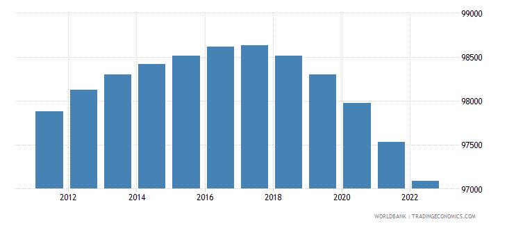 barbados population ages 15 64 female wb data
