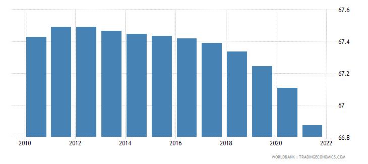 barbados population ages 15 64 male percent of total wb data