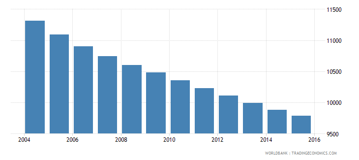 barbados population ages 5 10 male wb data