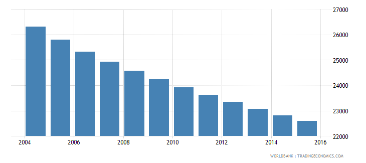 barbados population ages 5 11 total wb data