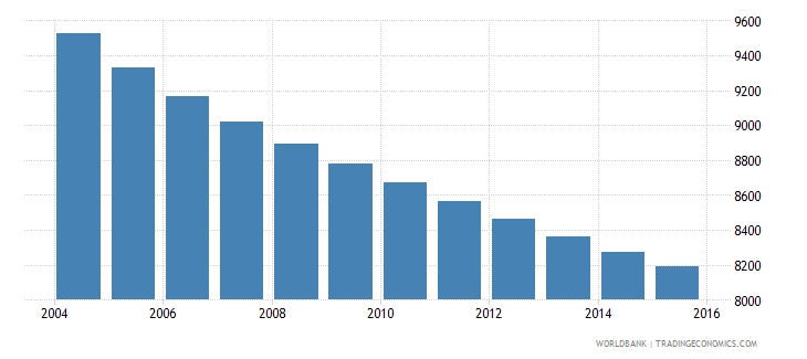 barbados population ages 6 10 male wb data