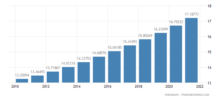 barbados population ages 65 and above percent of total wb data