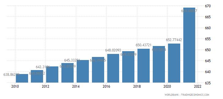barbados population density people per sq km wb data