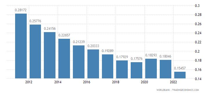 barbados population growth annual percent wb data