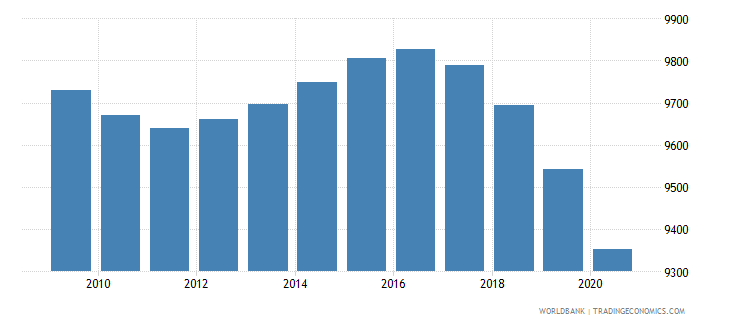 barbados population of the official age for secondary education male number wb data