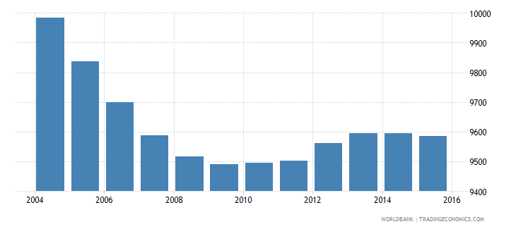 barbados population of the official age for tertiary education male number wb data