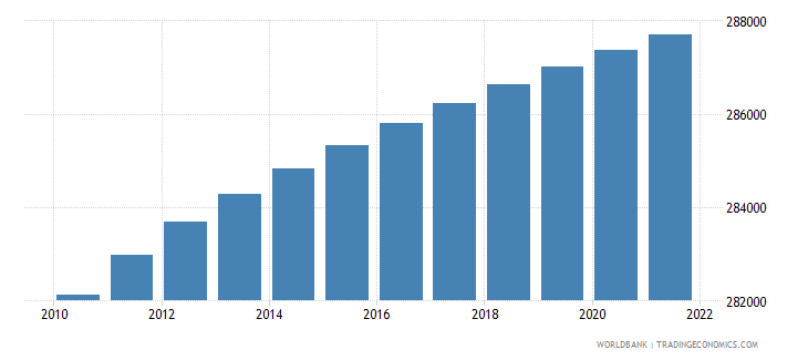 barbados population total wb data