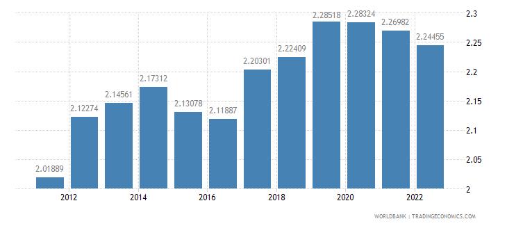 barbados ppp conversion factor gdp lcu per international dollar wb data