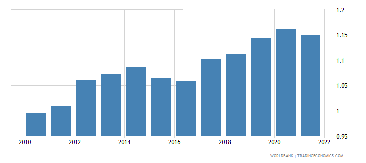 barbados ppp conversion factor gdp to market exchange rate ratio wb data
