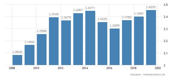 barbados ppp conversion factor private consumption lcu per international dollar wb data