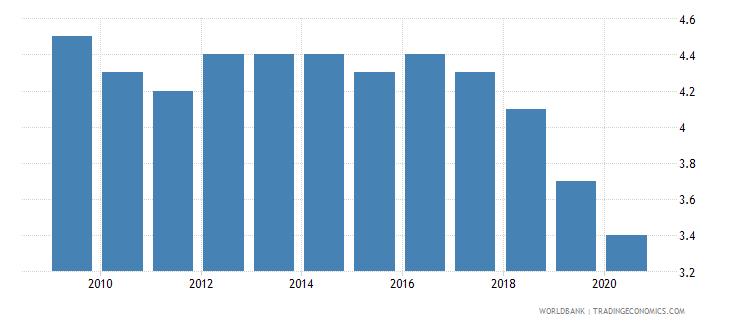 barbados prevalence of undernourishment percent of population wb data
