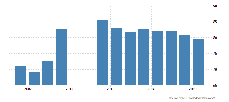 barbados private credit by deposit money banks to gdp percent wb data