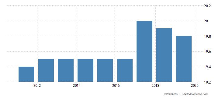 barbados profit tax percent of commercial profits wb data