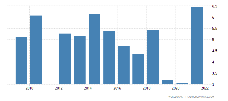barbados public spending on education total percent of gdp wb data