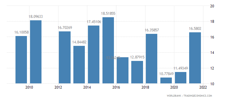 barbados public spending on education total percent of government expenditure wb data