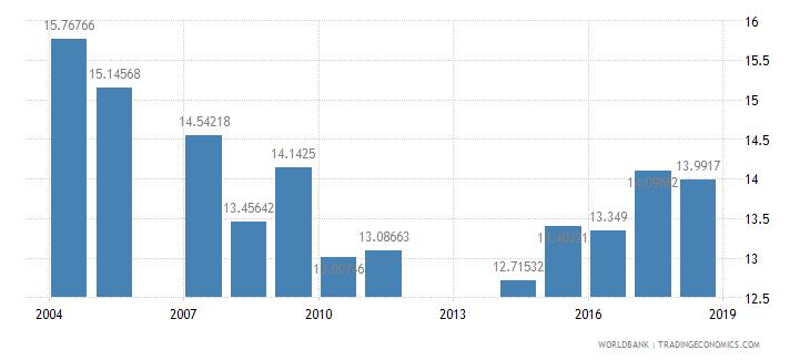 barbados pupil teacher ratio primary wb data