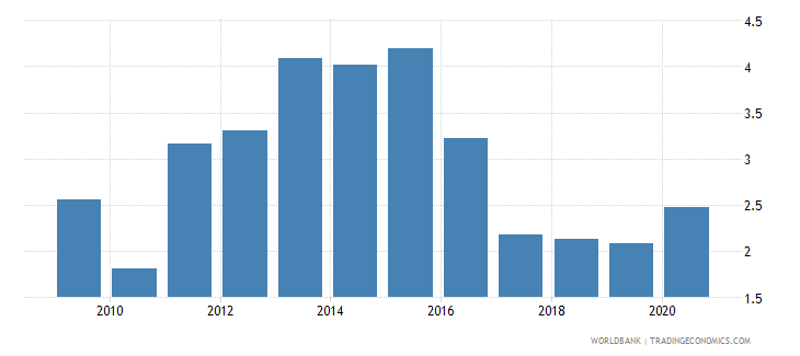 barbados remittance inflows to gdp percent wb data