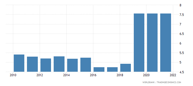 barbados risk premium on lending prime rate minus treasury bill rate percent wb data