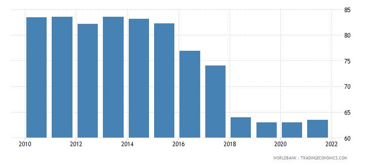 barbados rule of law percentile rank wb data