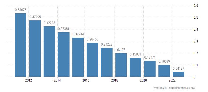 barbados rural population growth annual percent wb data