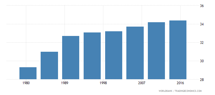 barbados rural population male percent of total wb data
