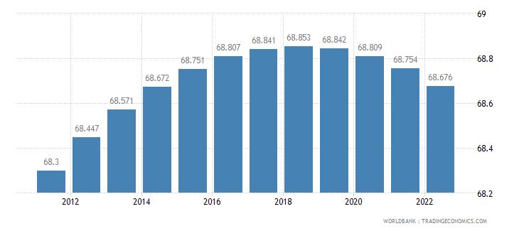 barbados rural population percent of total population wb data