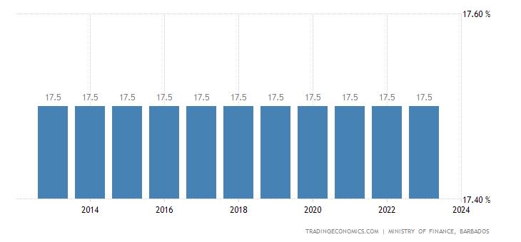 Barbados Sales Tax Rate - VAT