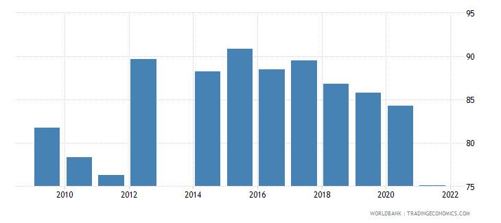 barbados school enrollment preprimary percent gross wb data