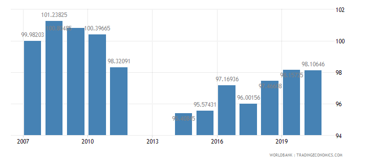 barbados school enrollment primary female percent gross wb data