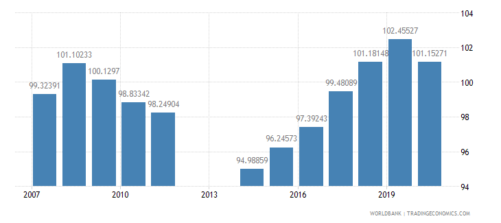 barbados school enrollment primary male percent gross wb data