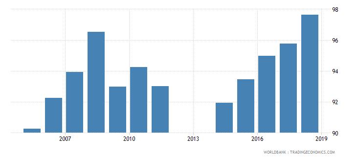 barbados school enrollment primary male percent net wb data