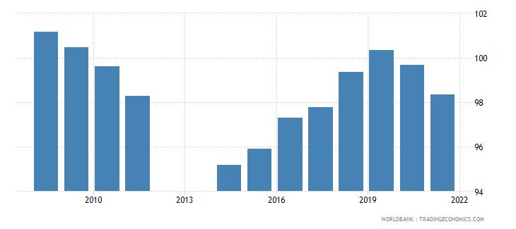 barbados school enrollment primary percent gross wb data