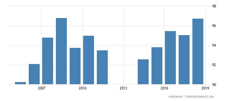 barbados school enrollment primary percent net wb data