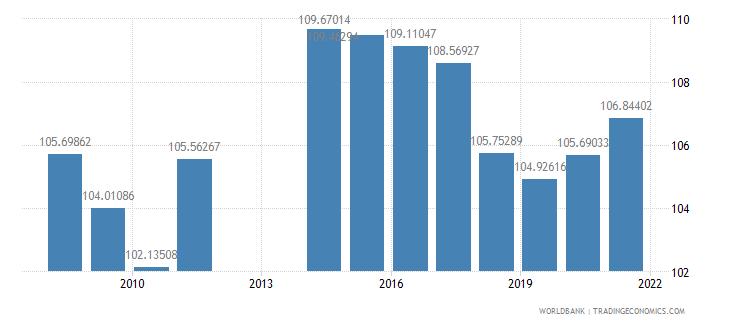 barbados school enrollment secondary female percent gross wb data