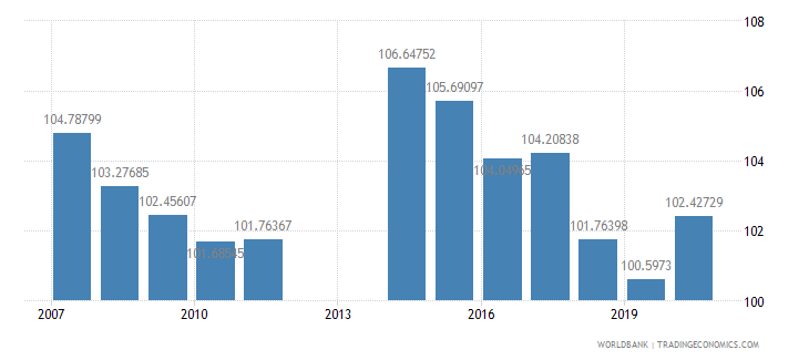 barbados school enrollment secondary male percent gross wb data