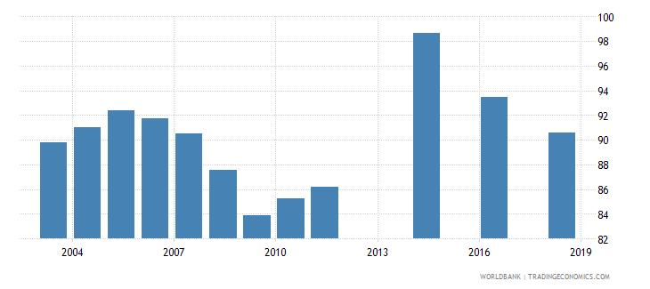 barbados school enrollment secondary male percent net wb data