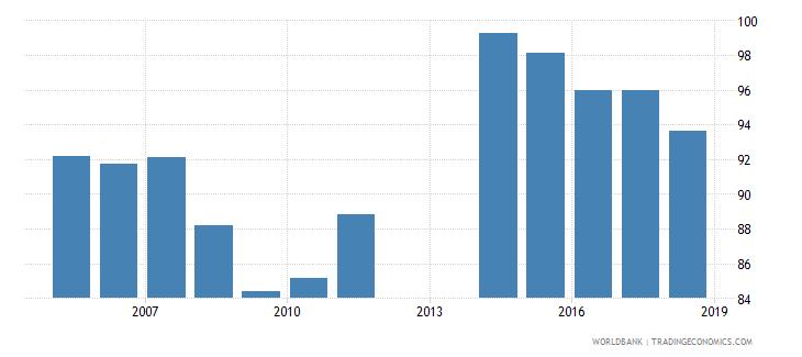 barbados school enrollment secondary percent net wb data