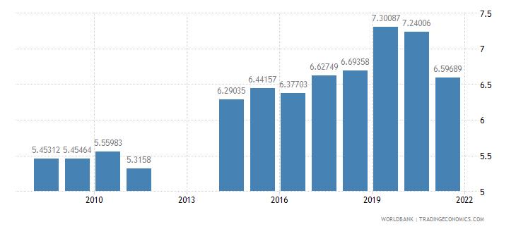 barbados school enrollment secondary private percent of total secondary wb data