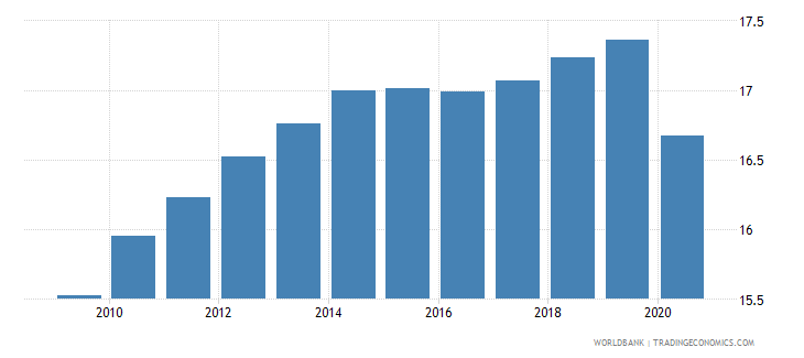 barbados self employed total percent of total employed wb data