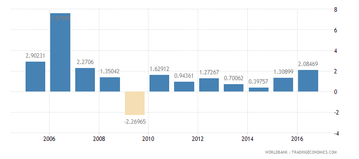barbados services etc  value added annual percent growth wb data