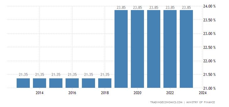 Barbados Social Security Rate