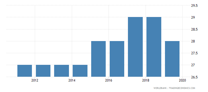 barbados tax payments number wb data