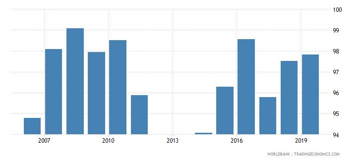 barbados total net enrolment rate primary female percent wb data