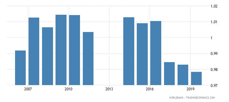 barbados total net enrolment rate primary gender parity index gpi wb data