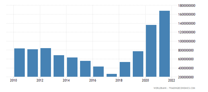 barbados total reserves minus gold us dollar wb data