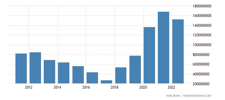 barbados total reserves minus gold us dollar wb data