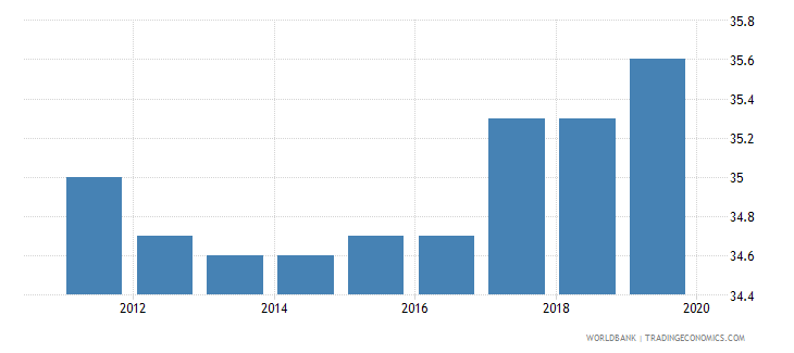 barbados total tax rate percent of commercial profits wb data