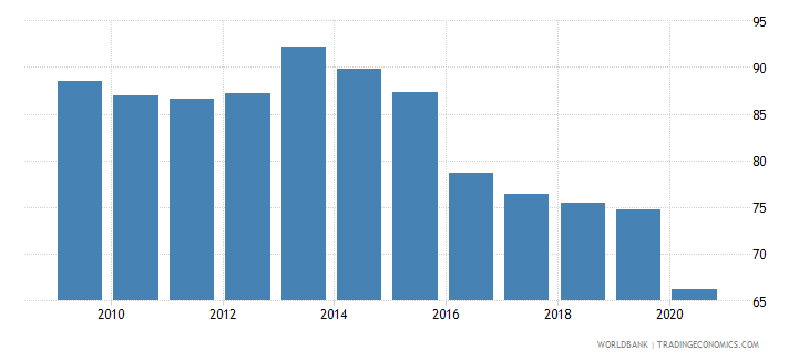 barbados trade percent of gdp wb data