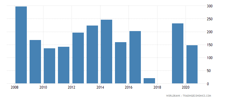 barbados trademark applications resident by count wb data