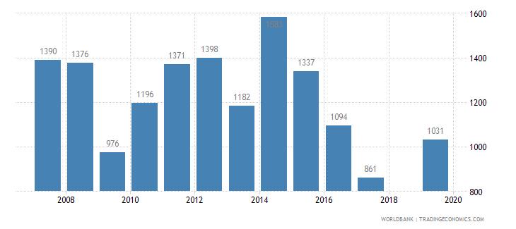 barbados trademark applications total wb data